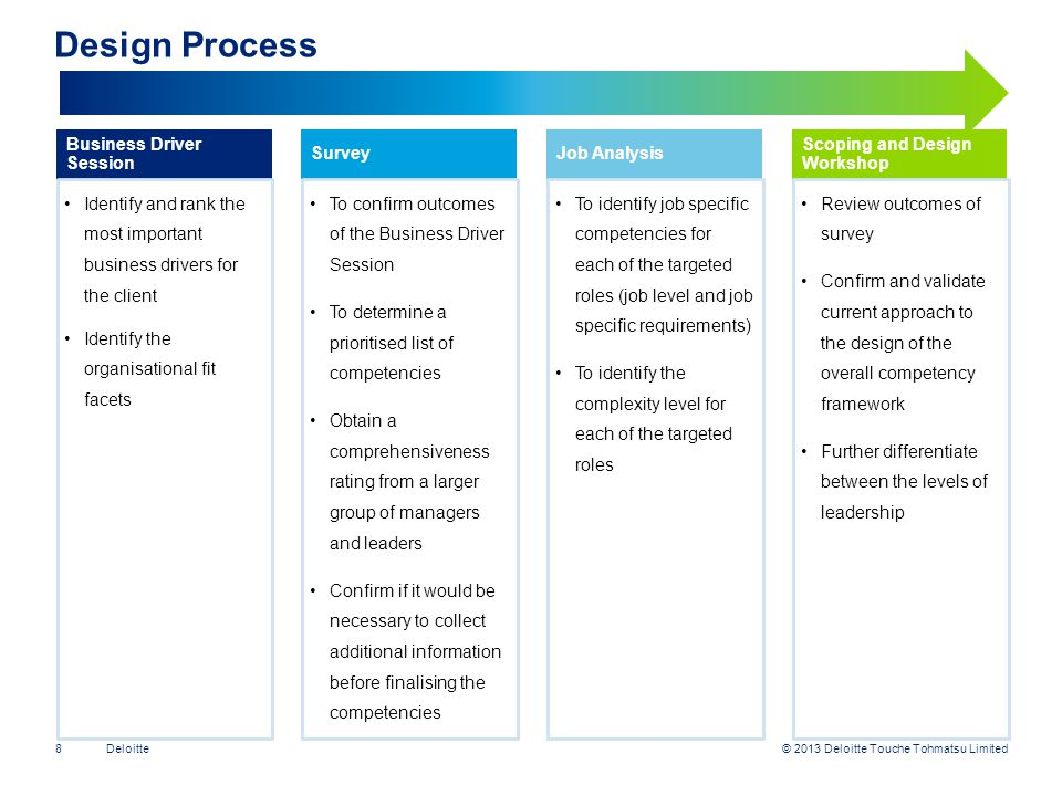 Design Process Business Driver Session