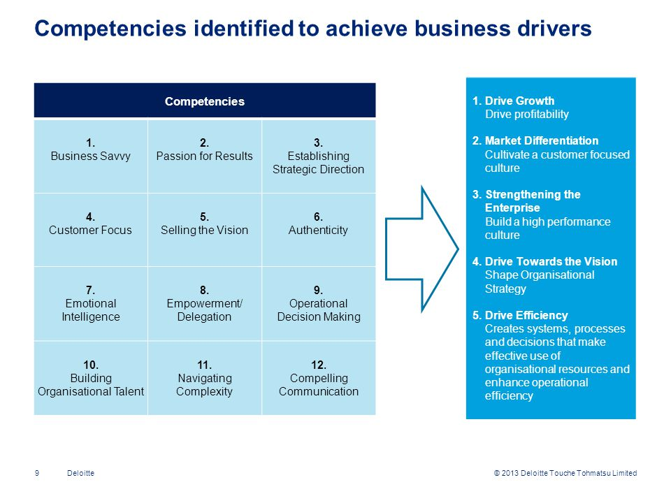 Competencies identified to achieve business drivers