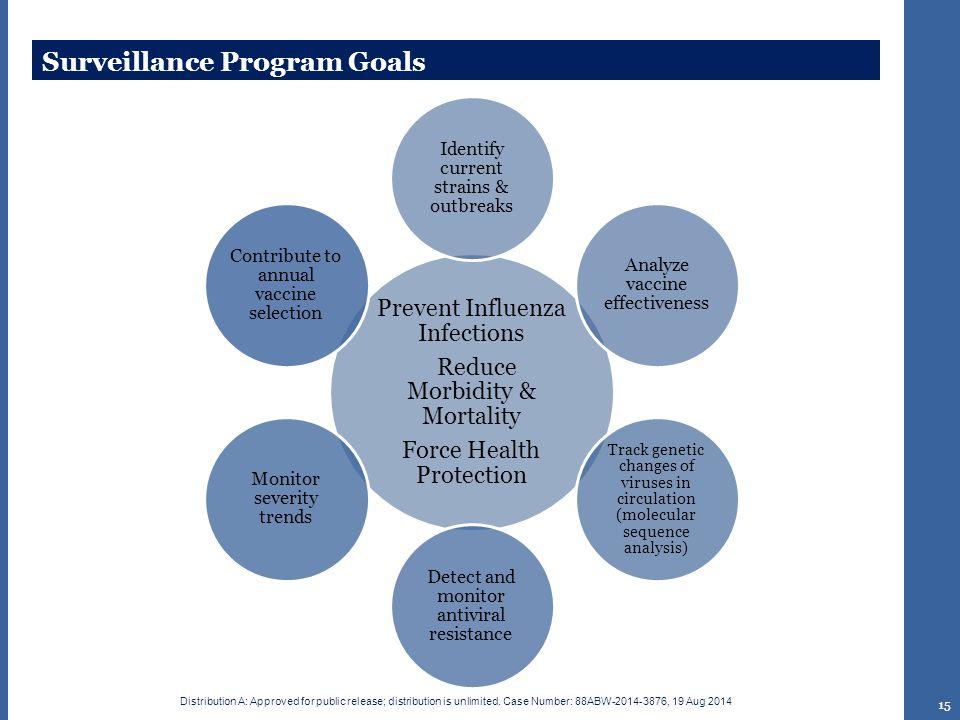 Surveillance Program Goals