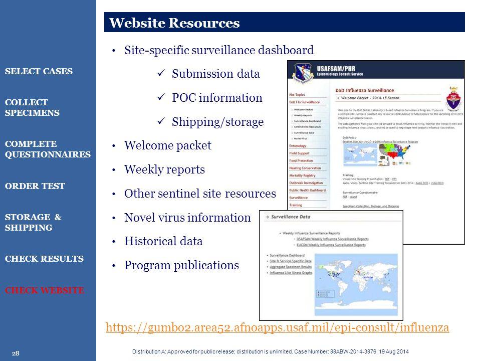 Website Resources Site-specific surveillance dashboard Submission data