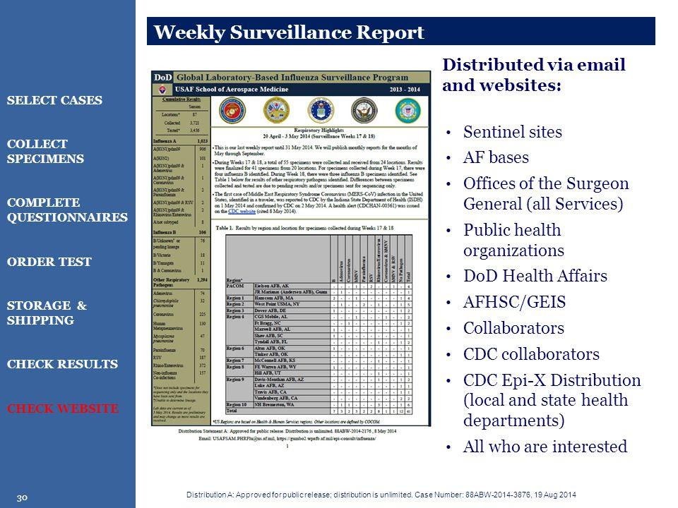 Weekly Surveillance Report