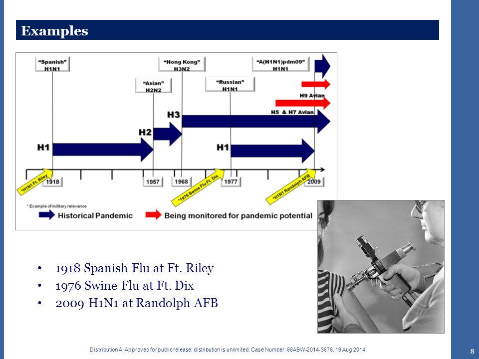 Examples 1918 Spanish Flu at Ft. Riley 1976 Swine Flu at Ft. Dix