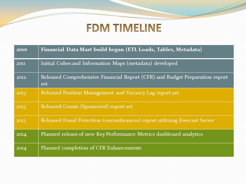 FDM TIMELINE 2010. Financial Data Mart build began (ETL Loads, Tables, Metadata) 2011. Initial Cubes and Information Maps (metadata) developed.