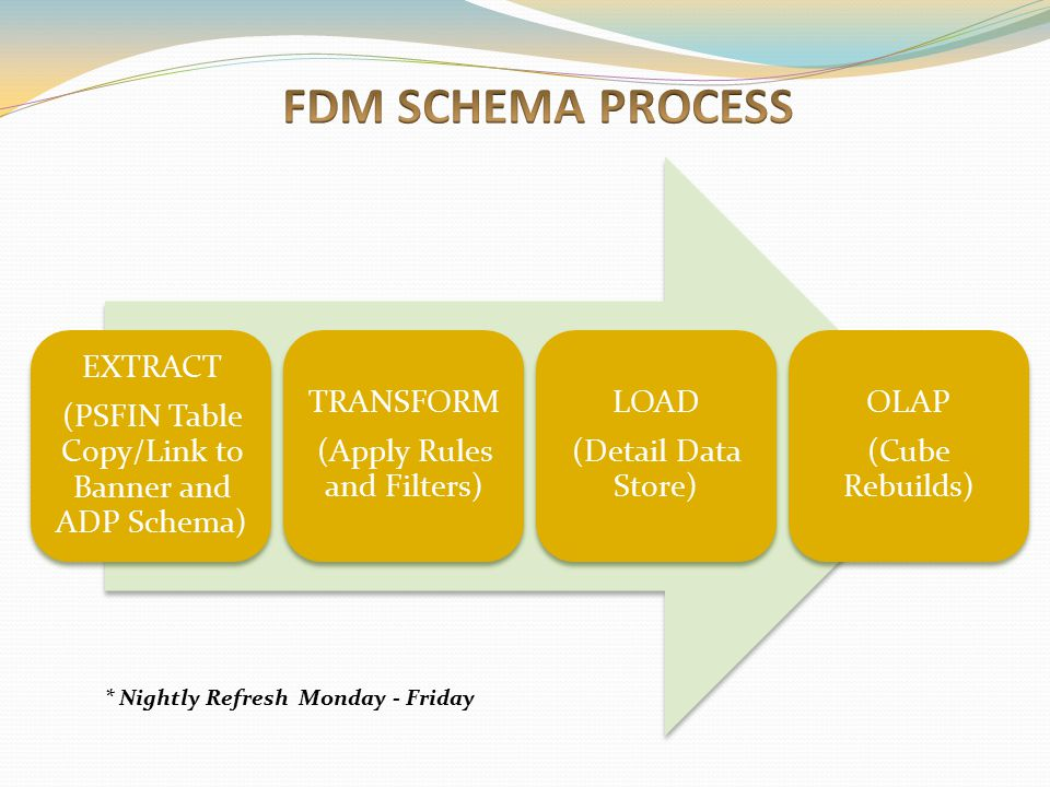 FDM SCHEMA PROCESS * Nightly Refresh Monday - Friday