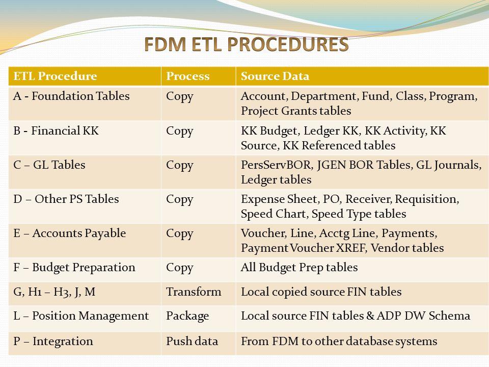 FDM ETL PROCEDURES ETL Procedure Process Source Data