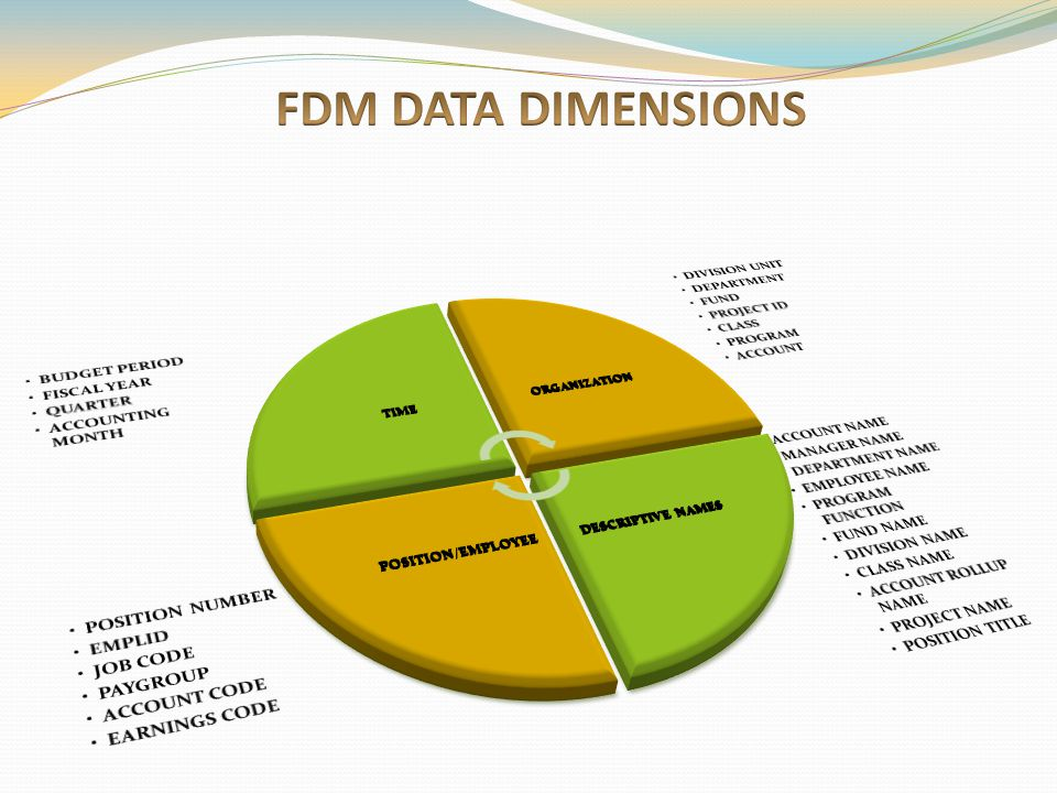 FDM DATA DIMENSIONS BUDGET PERIOD FISCAL YEAR QUARTER ACCOUNTING MONTH