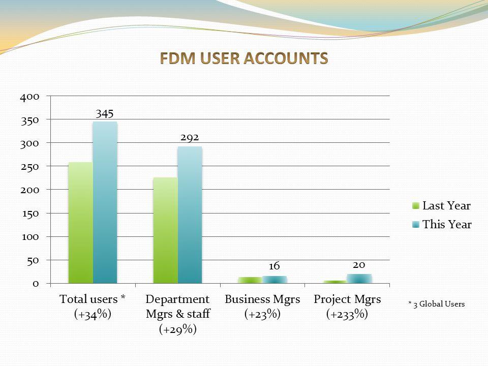 FDM USER ACCOUNTS