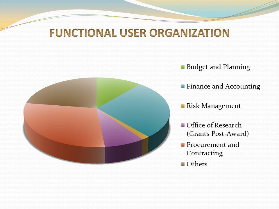 FUNCTIONAL USER ORGANIZATION
