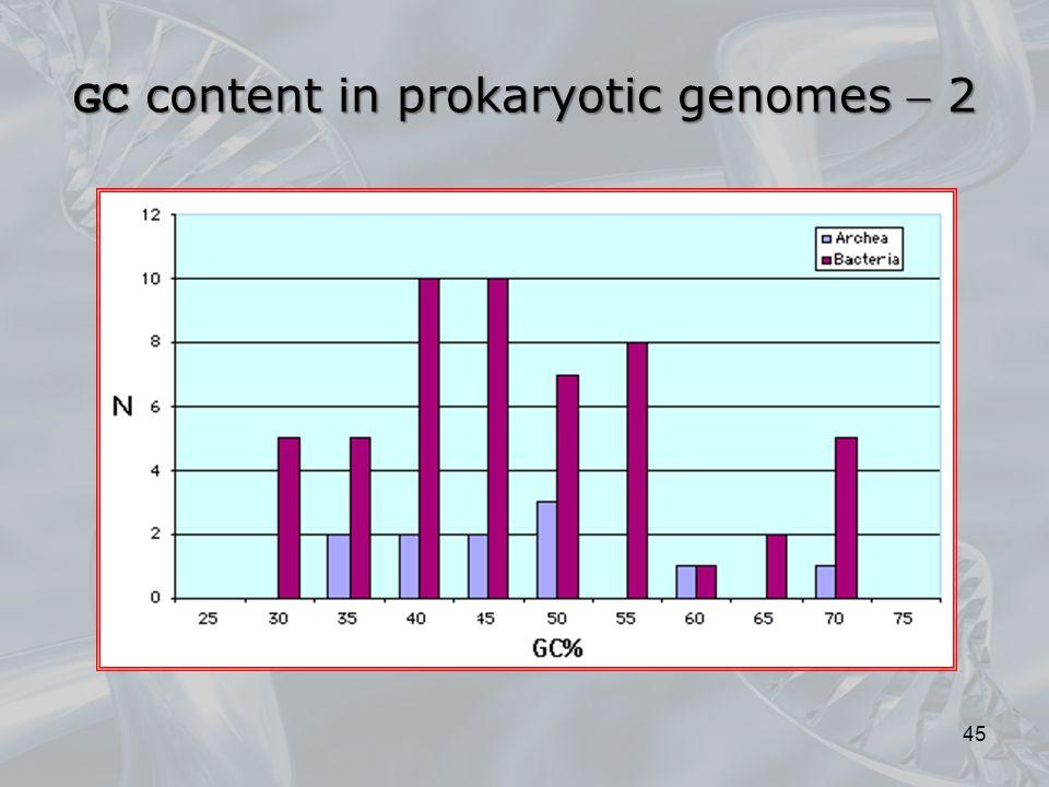 GC content in prokaryotic genomes  2