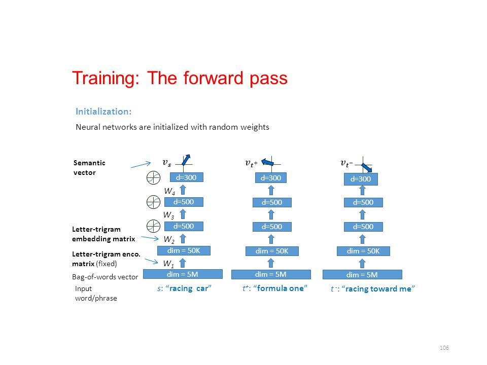 Training: The forward pass
