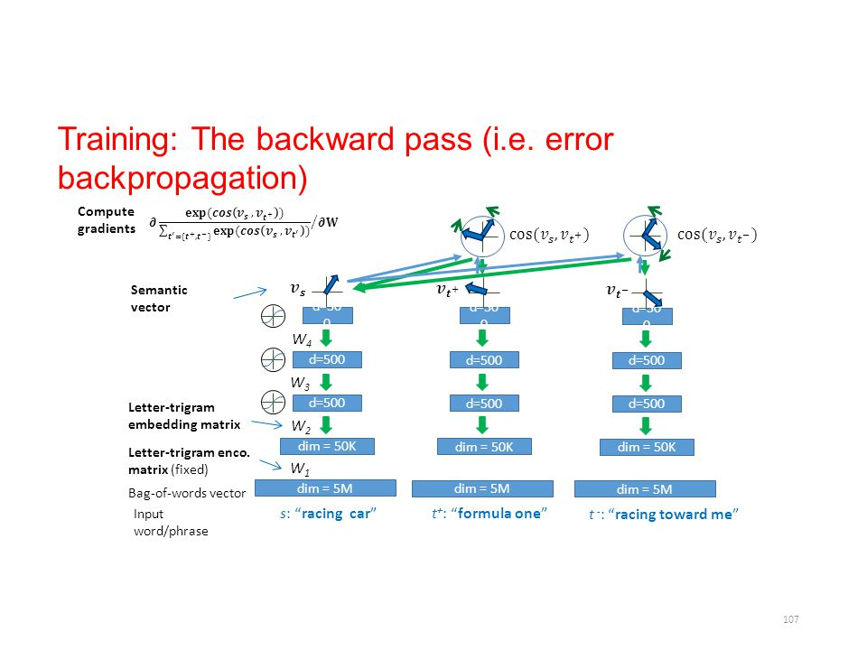 Training: The backward pass (i.e. error backpropagation)