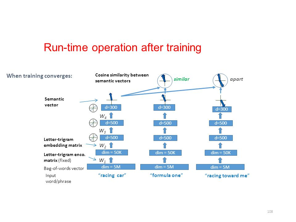 Run-time operation after training