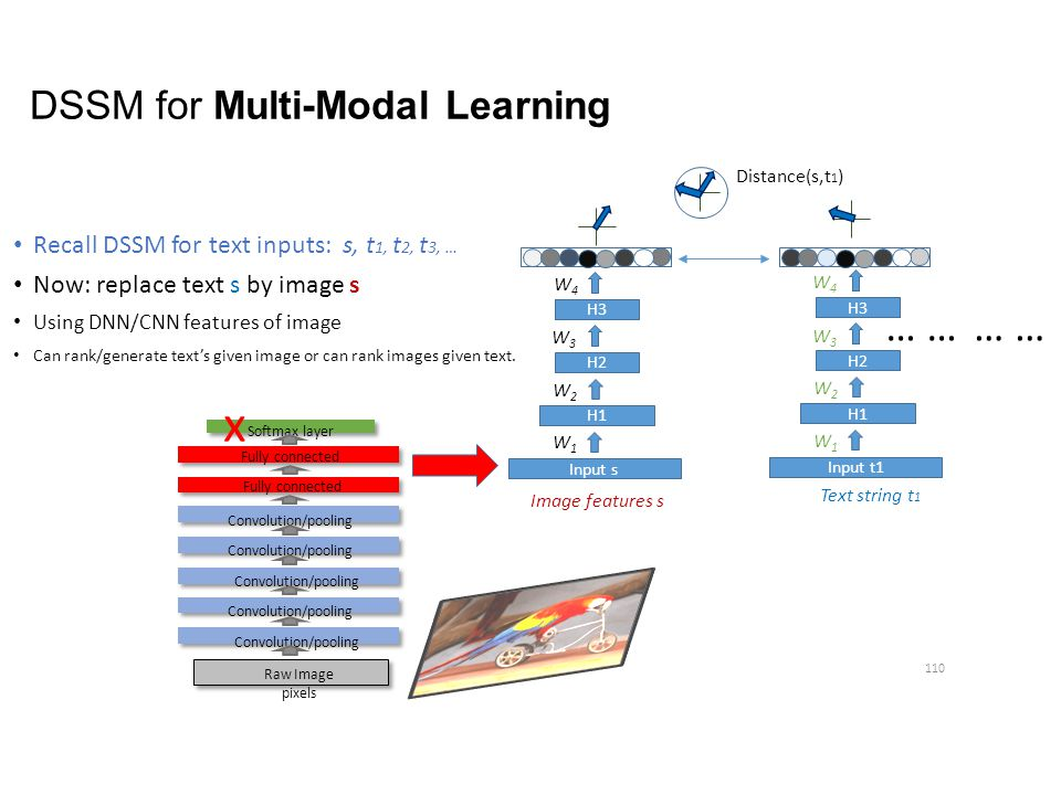 DSSM for Multi-Modal Learning