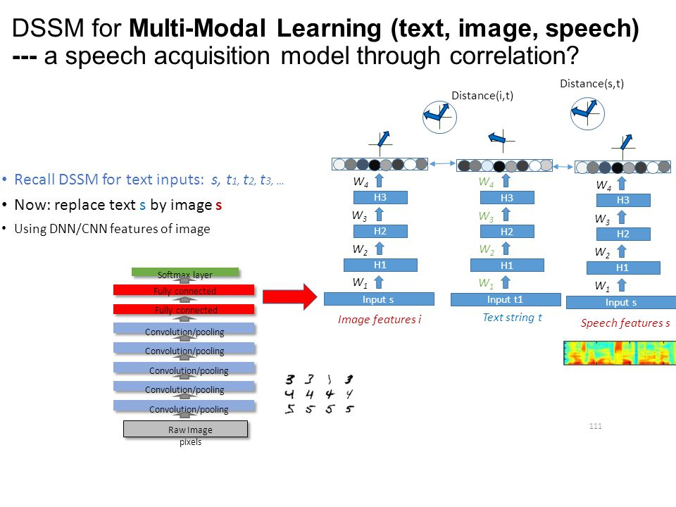 DSSM for Multi-Modal Learning (text, image, speech) --- a speech acquisition model through correlation