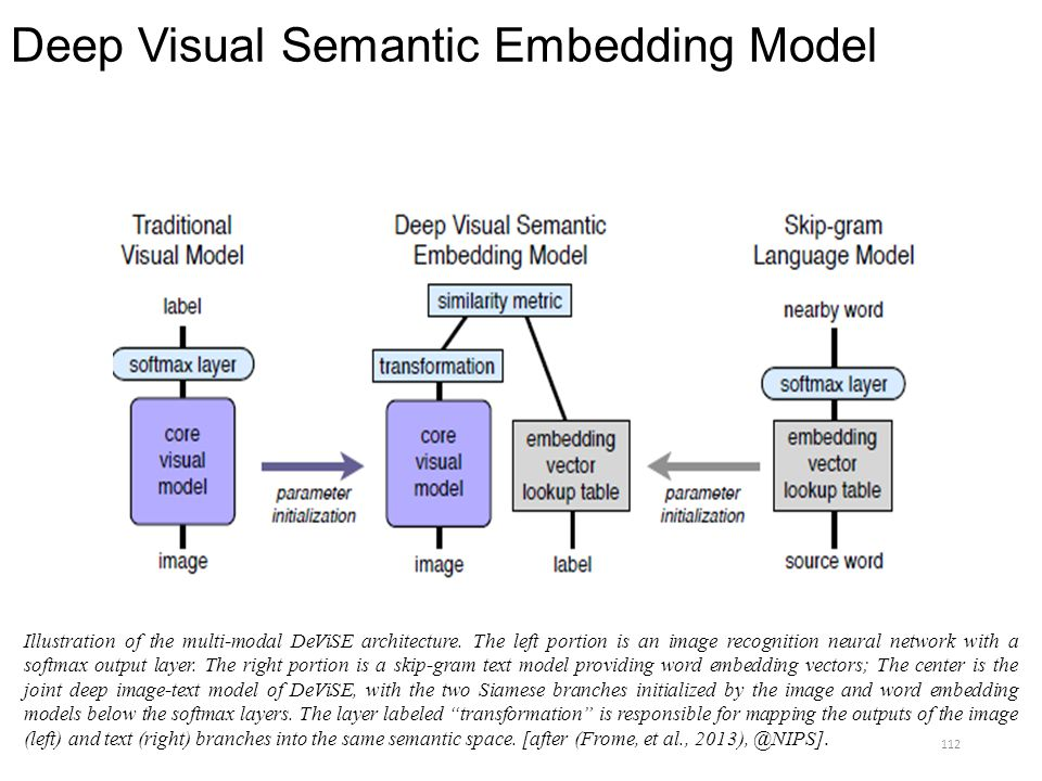 Deep Visual Semantic Embedding Model
