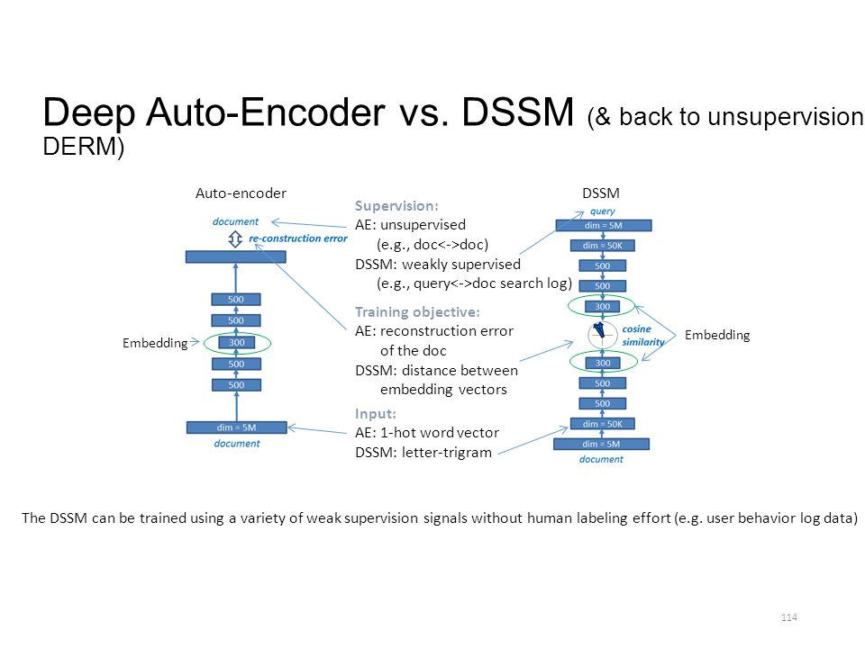 Deep Auto-Encoder vs. DSSM (& back to unsupervision: DERM)