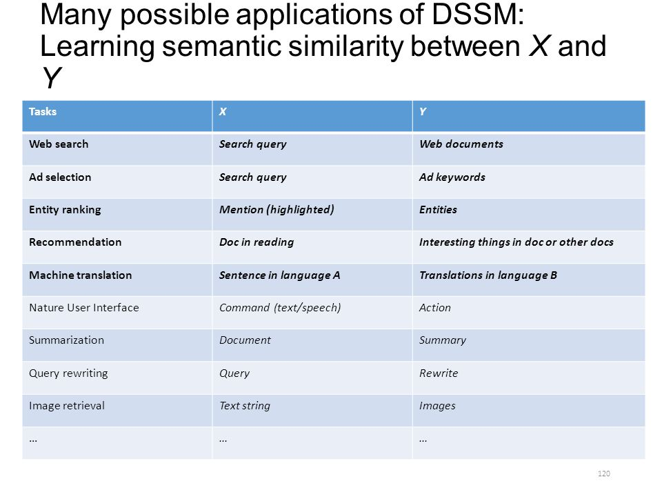 Many possible applications of DSSM: Learning semantic similarity between X and Y