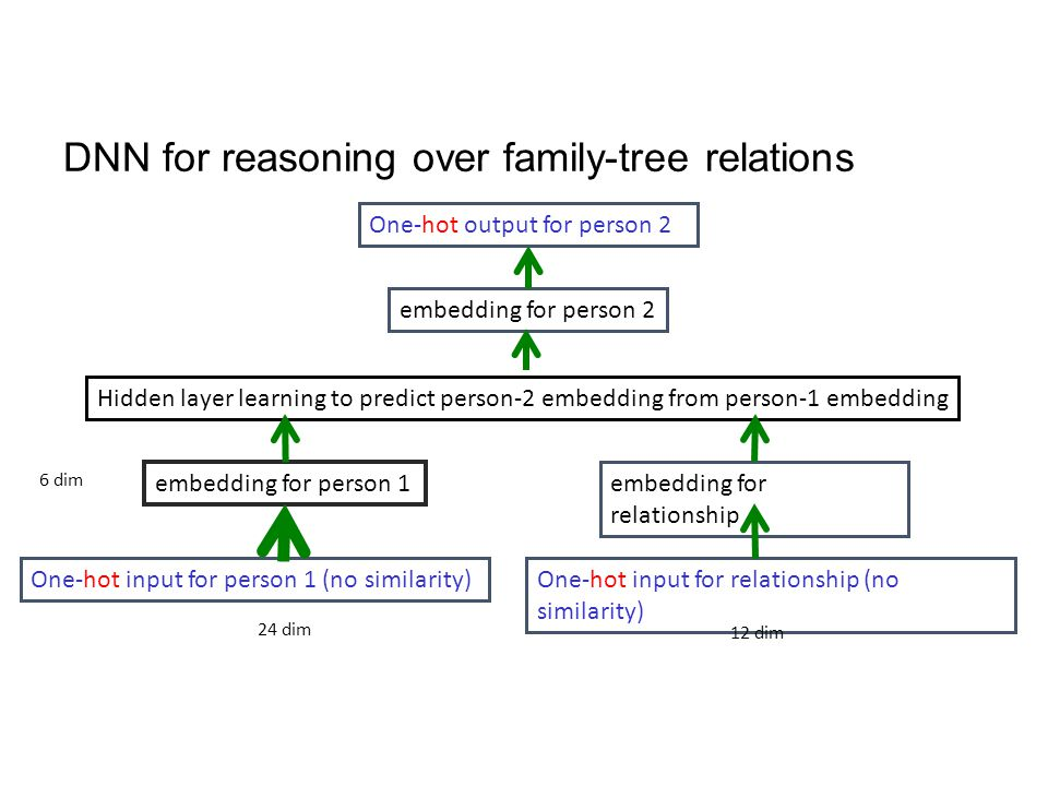 DNN for reasoning over family-tree relations