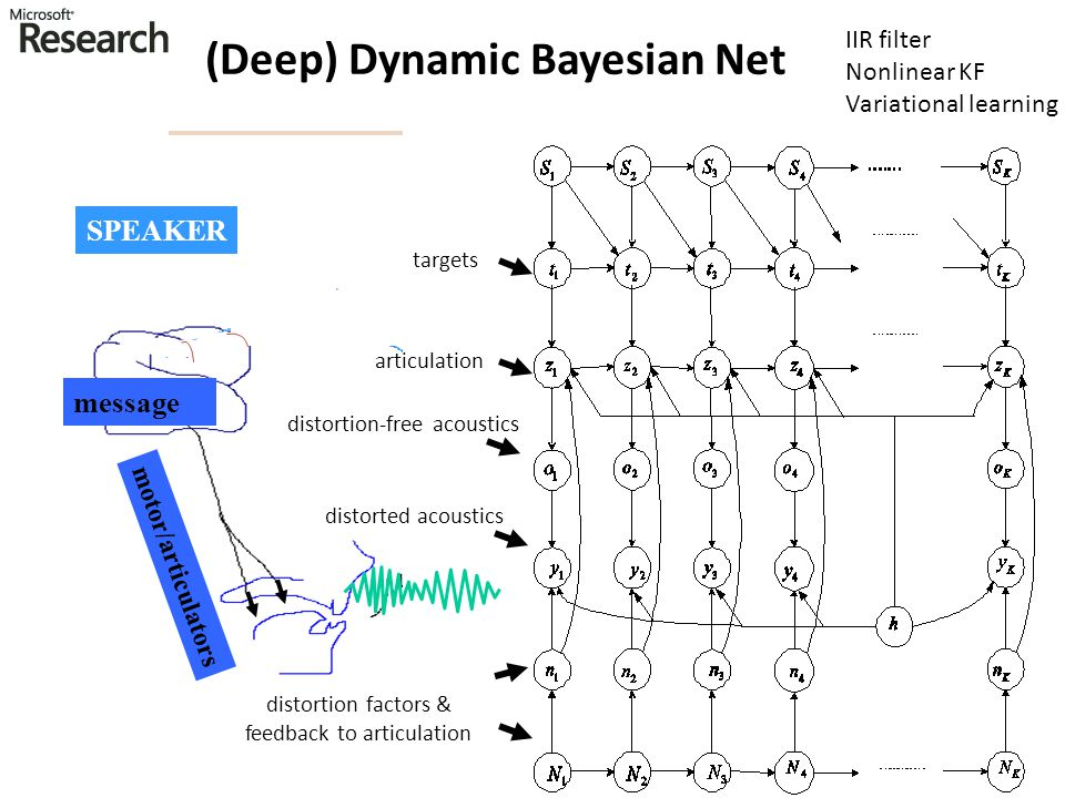 (Deep) Dynamic Bayesian Net
