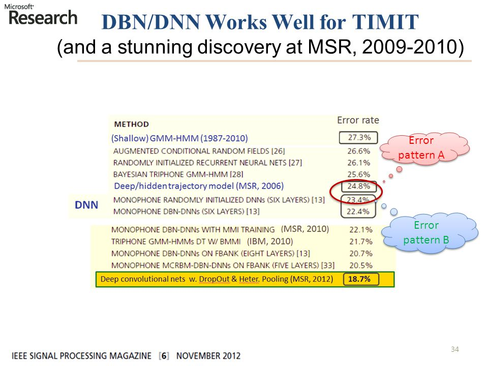 DBN/DNN Works Well for TIMIT (and a stunning discovery at MSR, 2009-2010)