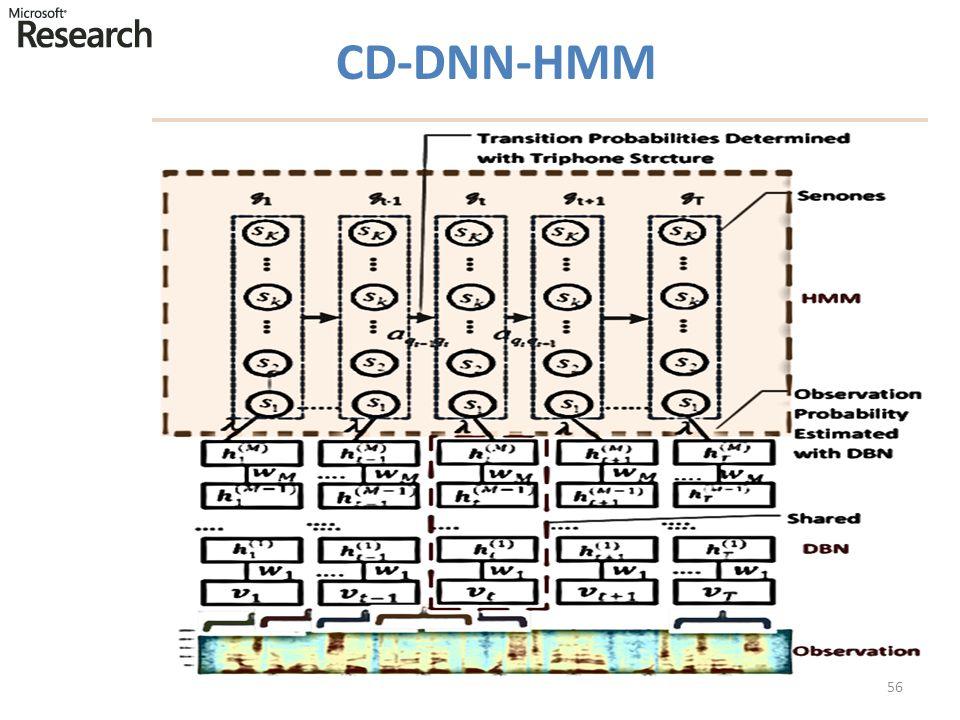 CD-DNN-HMM