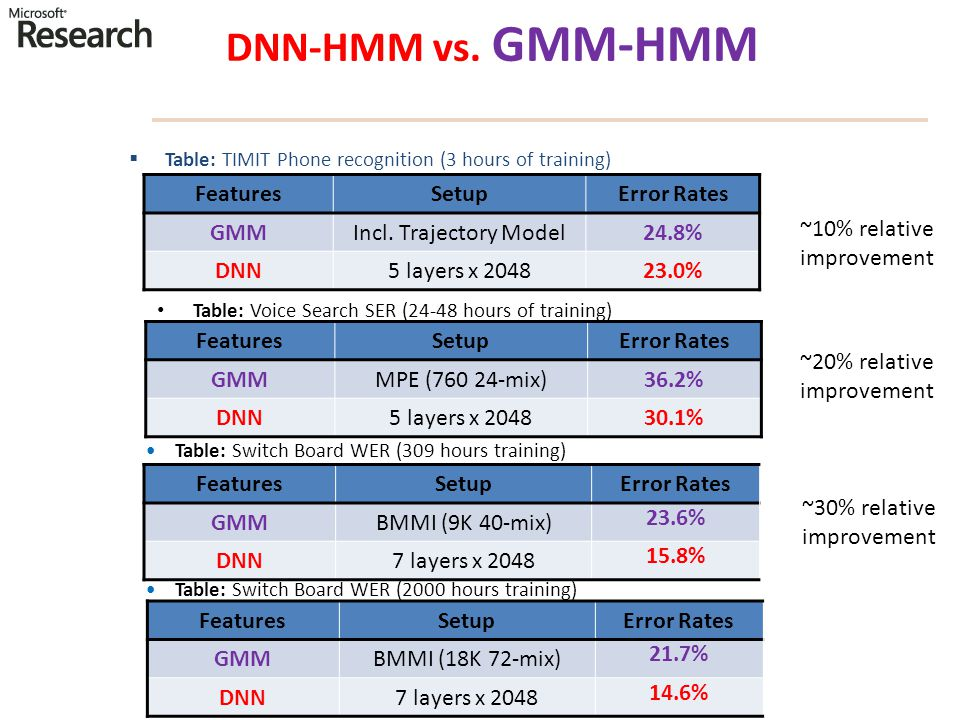 DNN-HMM vs. GMM-HMM Features Setup Error Rates GMM