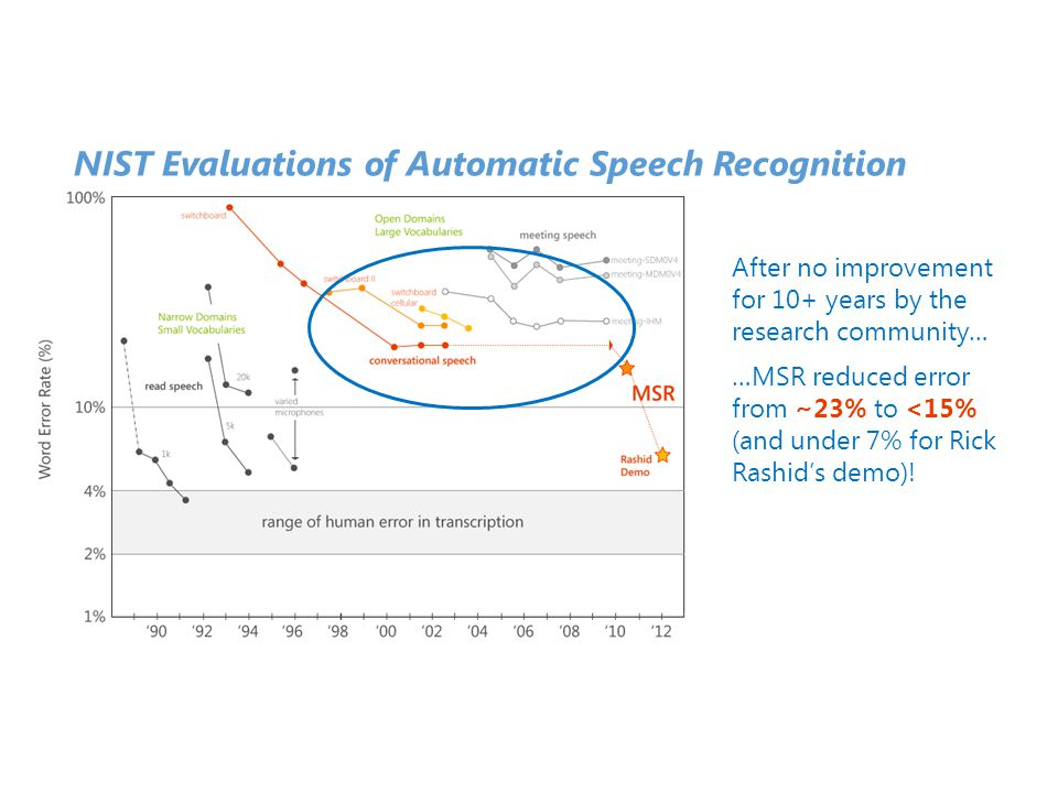 NIST Evaluations of Automatic Speech Recognition