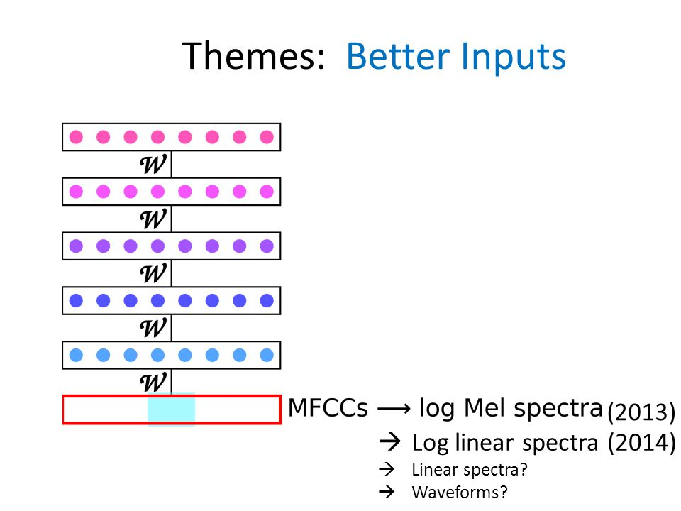 Themes: Better Inputs (2013) Log linear spectra (2014) Linear spectra