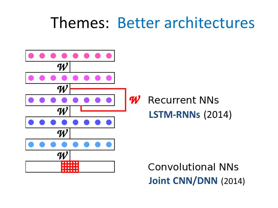 Themes: Better architectures