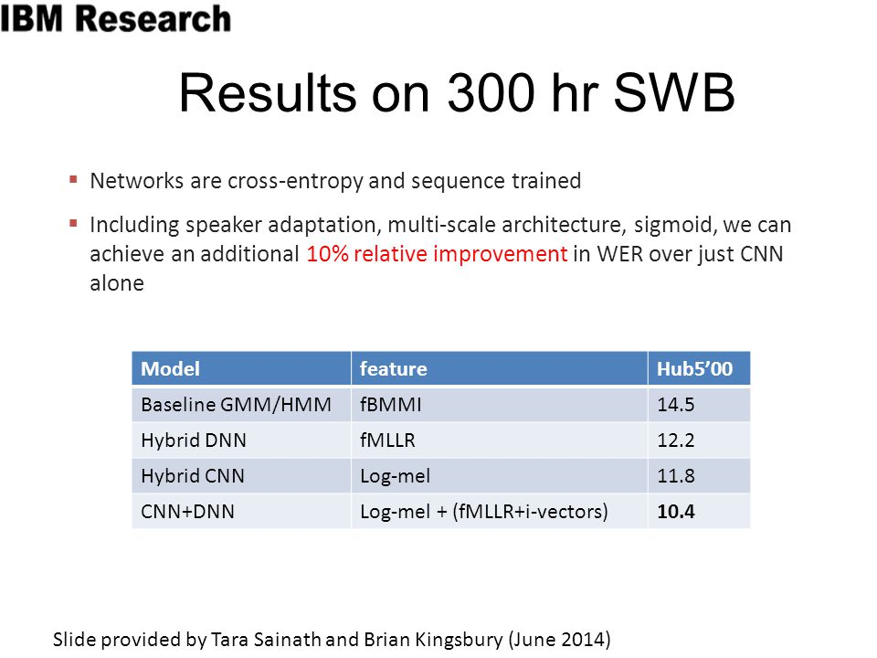 Results on 300 hr SWB Networks are cross-entropy and sequence trained