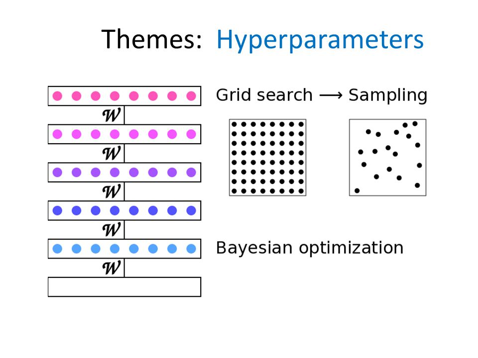 Themes: Hyperparameters