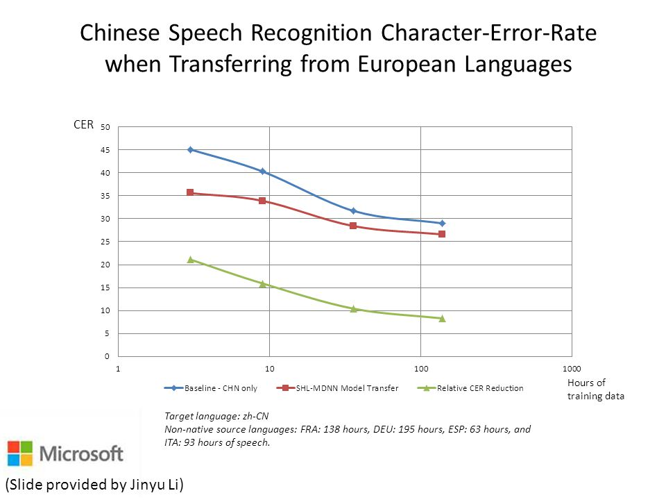 Chinese Speech Recognition Character-Error-Rate when Transferring from European Languages