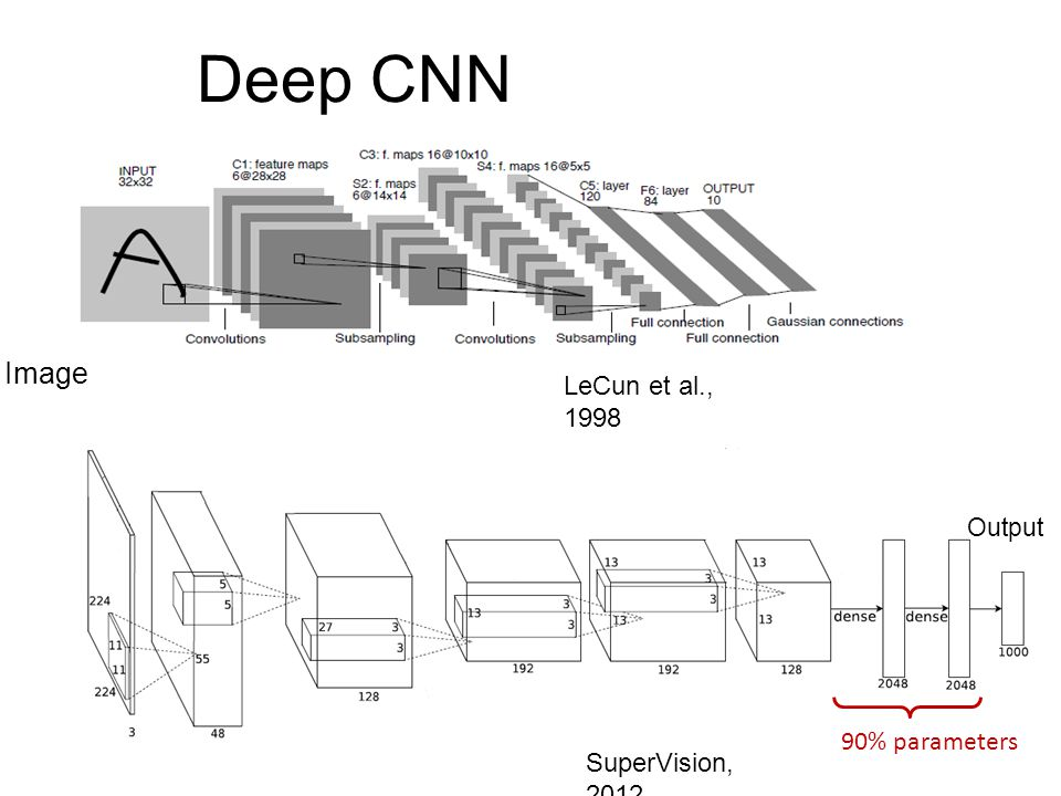 Deep CNN Image LeCun et al., 1998 90% parameters SuperVision, 2012
