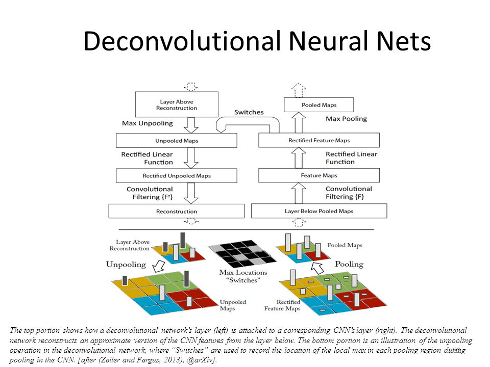 Deconvolutional Neural Nets
