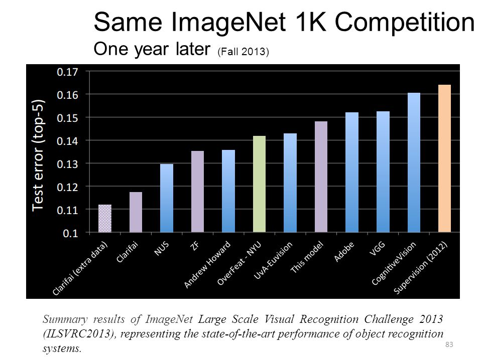 Same ImageNet 1K Competition One year later (Fall 2013)