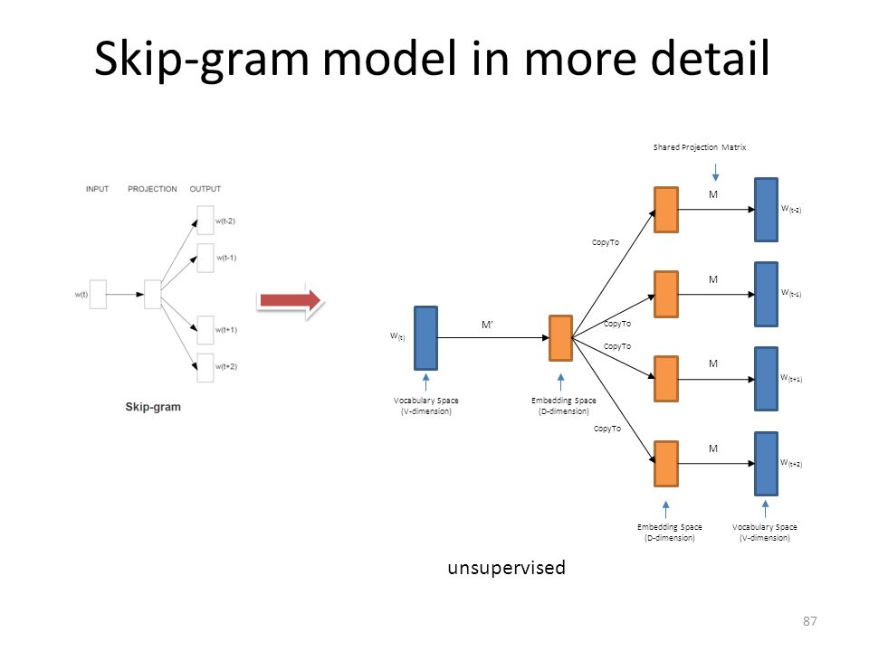 Skip-gram model in more detail