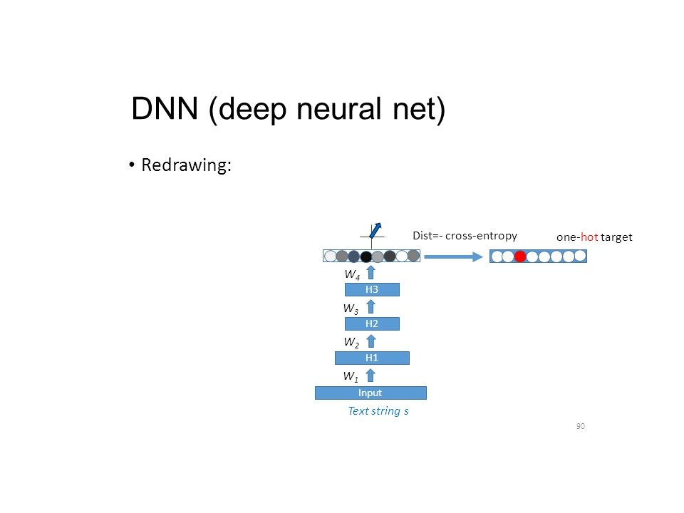 DNN (deep neural net) Redrawing: Dist=- cross-entropy one-hot target