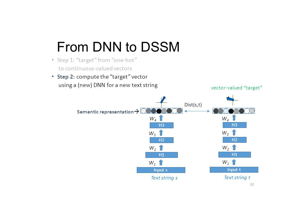 From DNN to DSSM Step 1: target from one-hot