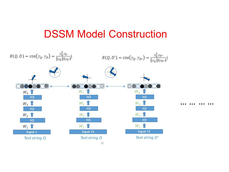 DSSM Model Construction