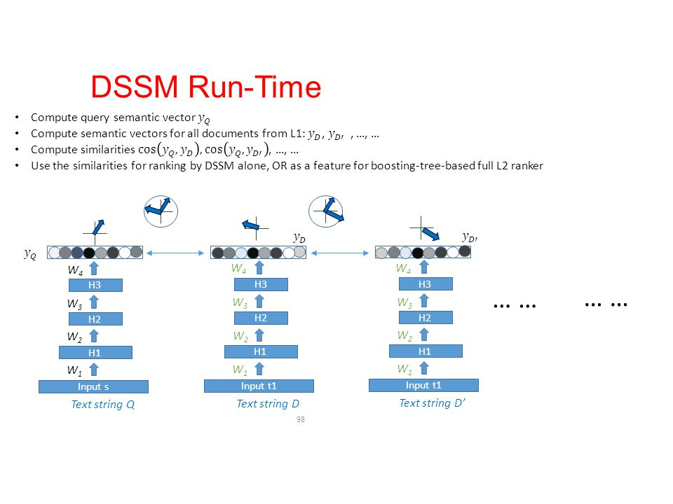 DSSM Run-Time … … … … Compute query semantic vector 𝑦 𝑄