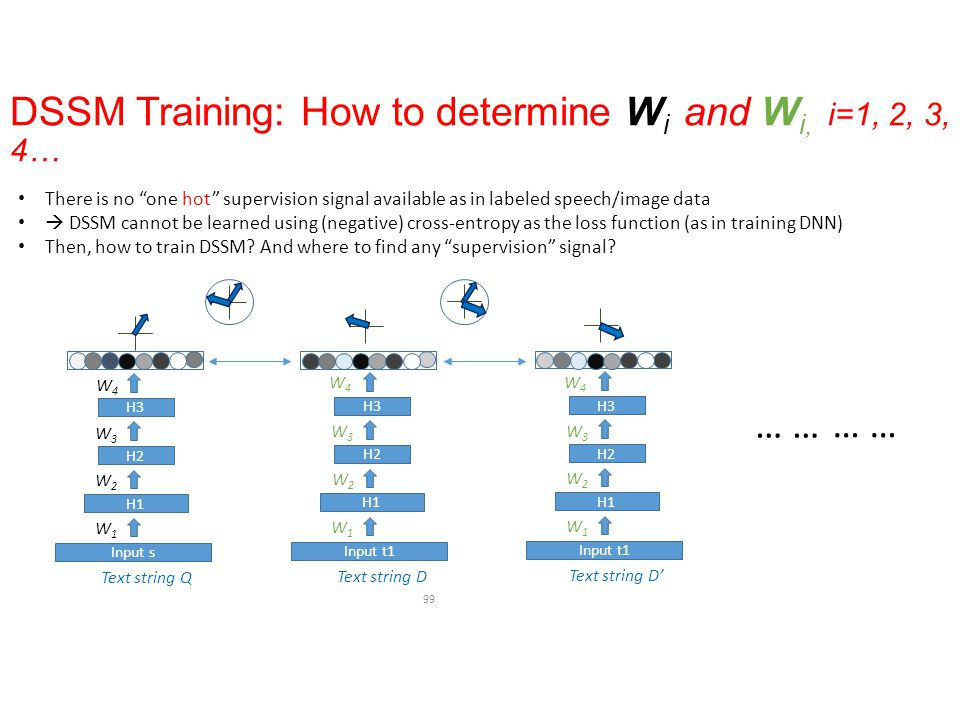 DSSM Training: How to determine Wi and Wi, i=1, 2, 3, 4…