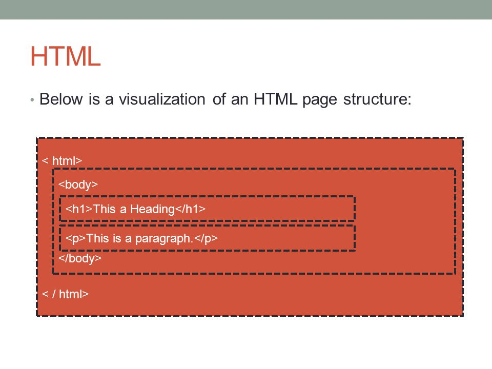 HTML Below is a visualization of an HTML page structure: < html>