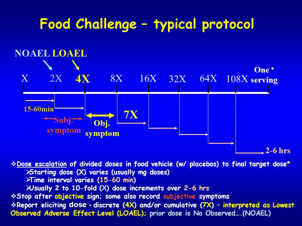Food Challenge – typical protocol