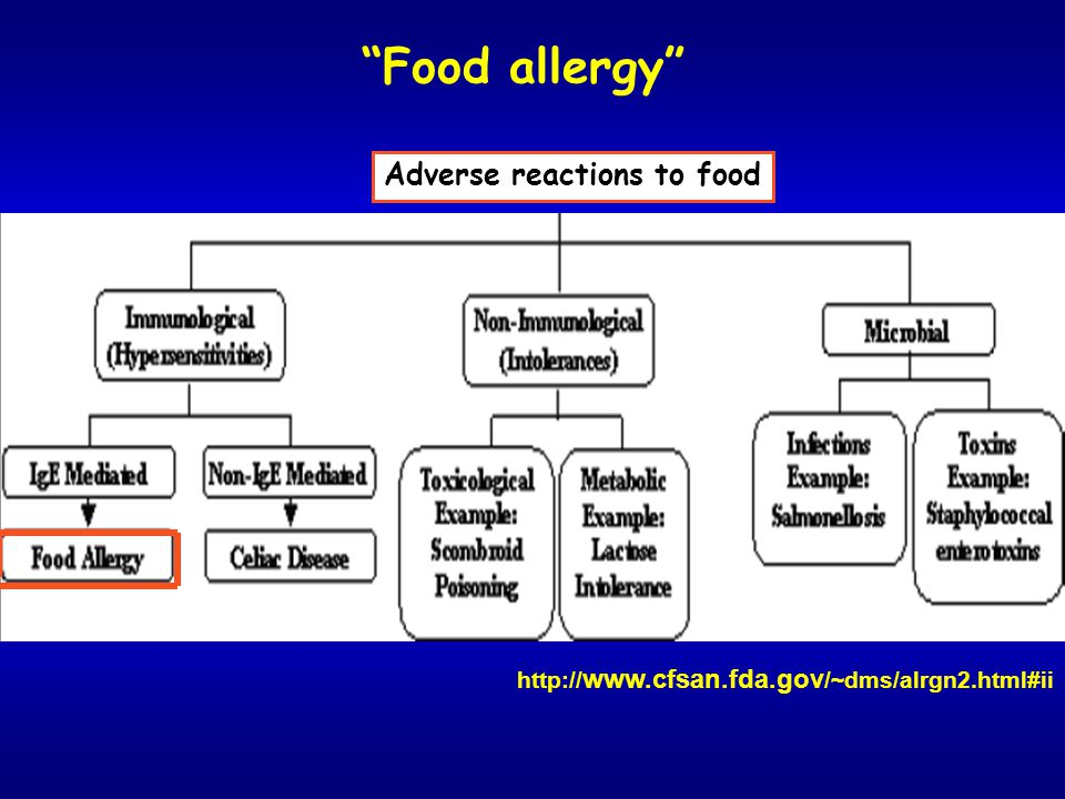 Food allergy Adverse reactions to food