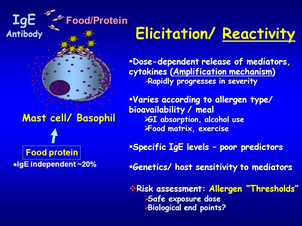 Elicitation/ Reactivity
