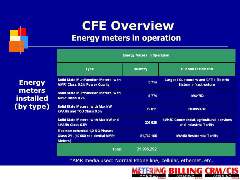 Energy meters in operation