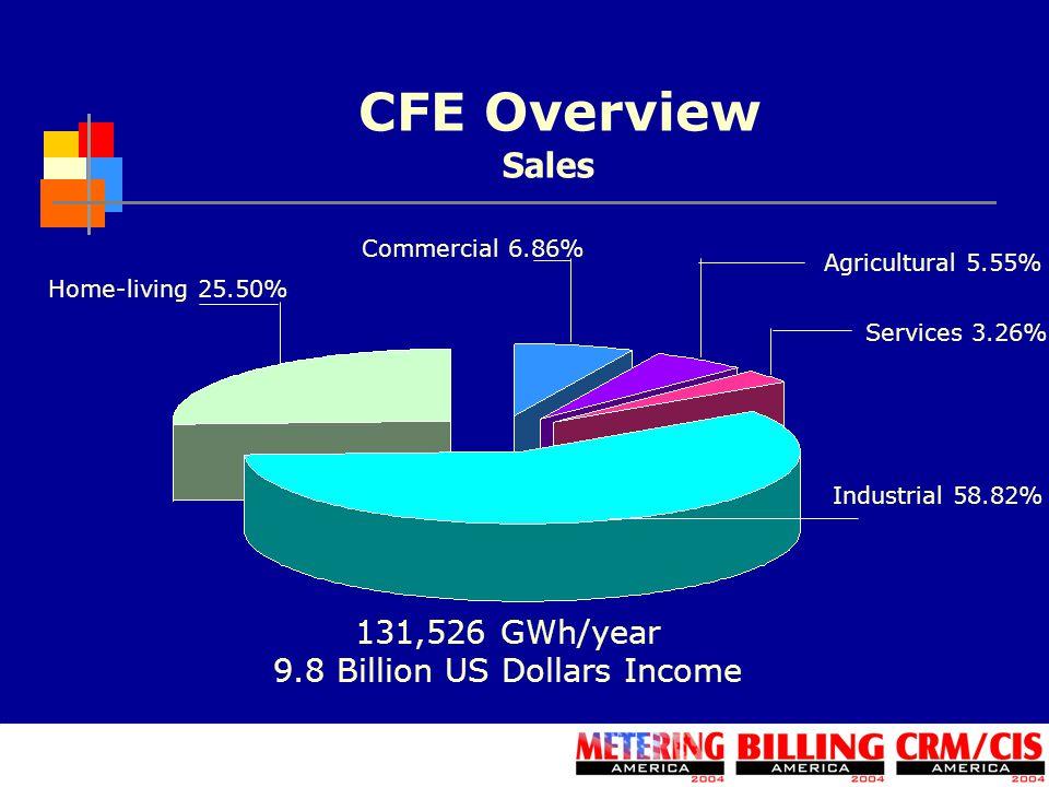 9.8 Billion US Dollars Income