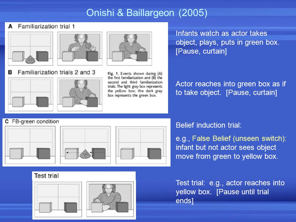 Onishi & Baillargeon (2005)