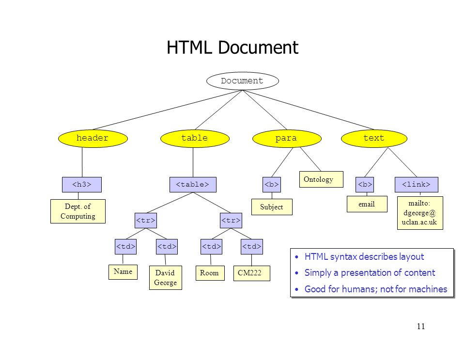 HTML Document para Document table header text