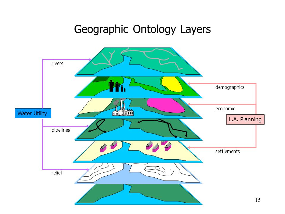Geographic Ontology Layers